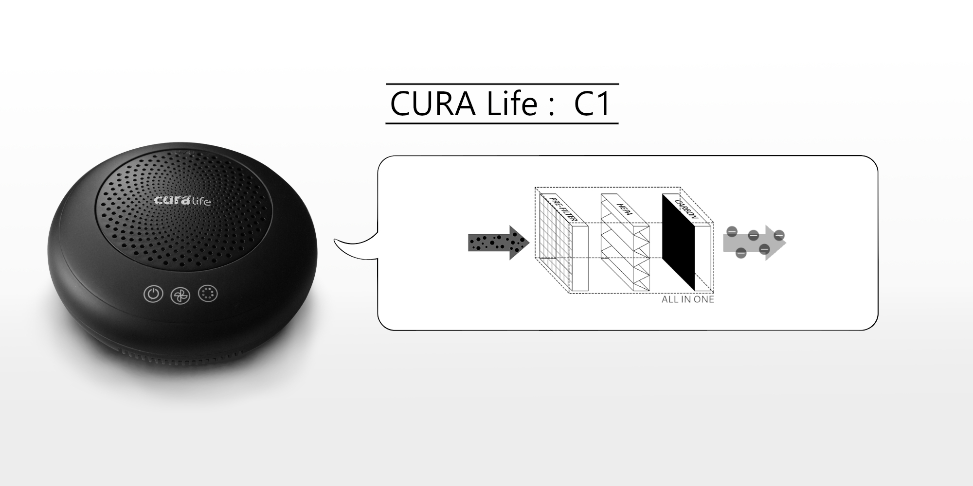 เครื่องฟอกอากาศ กรองกำจัดฝุ่นด้วย ระบบ Pre-Filter และ HEPA filter และดักจับกลิ่นด้วย Activated Carbon ยี่ห้อ CURA Life รุ่น C1 Air Purifier สามารถดักจับฝุ่นละเอียดระดับ PM 2.5 ได้มากกว่า 99%